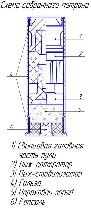 Схема пули Контарёва